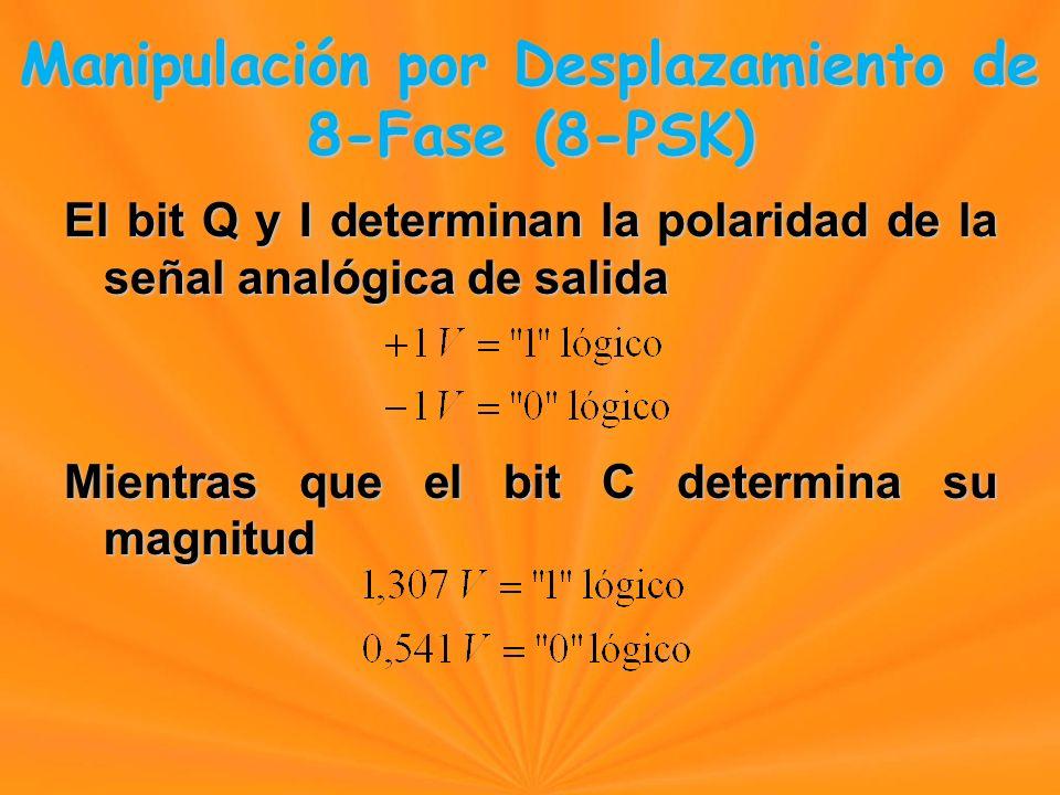 El bit Q y I determinan la polaridad de la señal analógica de salida Mientras que el bit C determina su magnitud Manipulación por Desplazamiento de 8-Fase (8-PSK) Manipulación por Desplazamiento de 8-Fase (8-PSK)