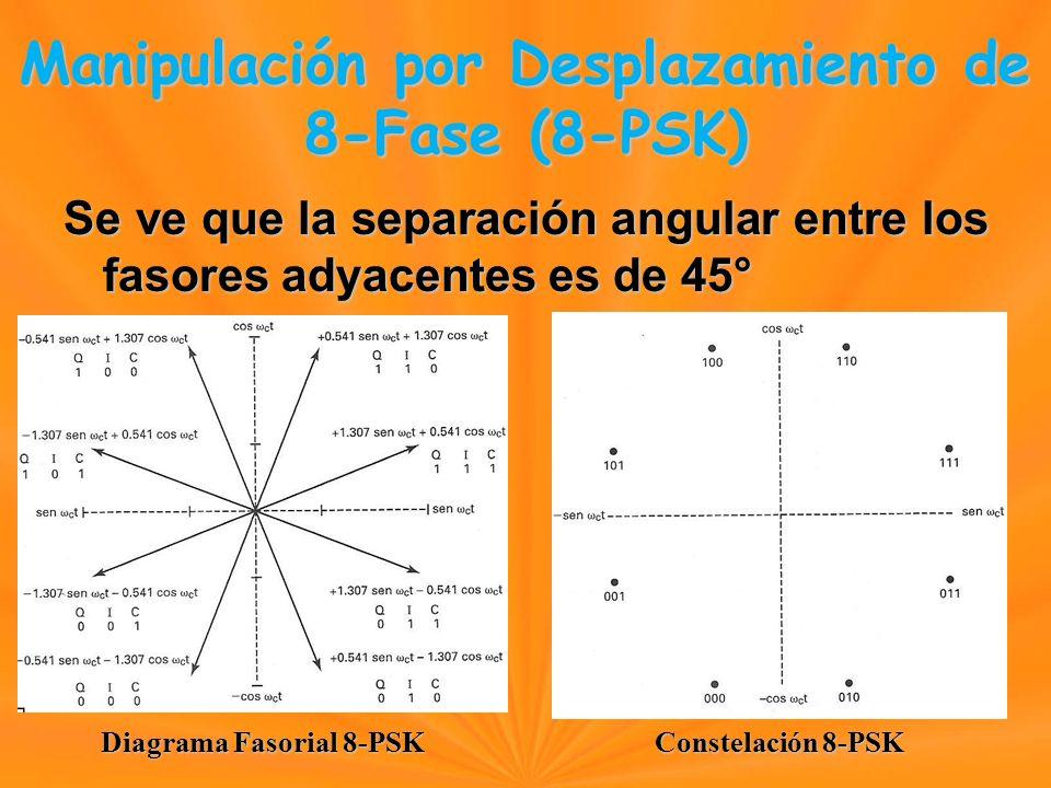 Se ve que la separación angular entre los fasores adyacentes es de 45° Manipulación por Desplazamiento de 8-Fase (8-PSK) Manipulación por Desplazamiento de 8-Fase (8-PSK) Diagrama Fasorial 8-PSK Constelación 8-PSK
