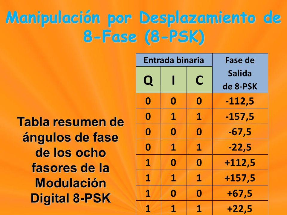 Manipulación por Desplazamiento de 8-Fase (8-PSK) Manipulación por Desplazamiento de 8-Fase (8-PSK) Entrada binaria Fase de Salida de 8-PSK QIC 000-112,5 011-157,5 000-67,5 011-22,5 100+112,5 111+157,5 100+67,5 111+22,5 Tabla resumen de ángulos de fase de los ocho fasores de la Modulación Digital 8-PSK