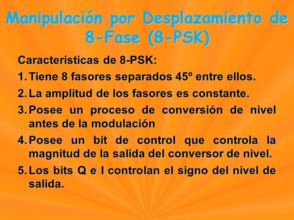 Características de 8-PSK: 1.Tiene 8 fasores separados 45º entre ellos.