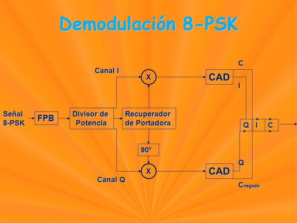 Demodulación 8-PSK FPB Señal8-PSK Divisor de PotenciaRecuperador de Portadora X X CAD CAD QI 90° Canal I Canal Q C I QC C negado