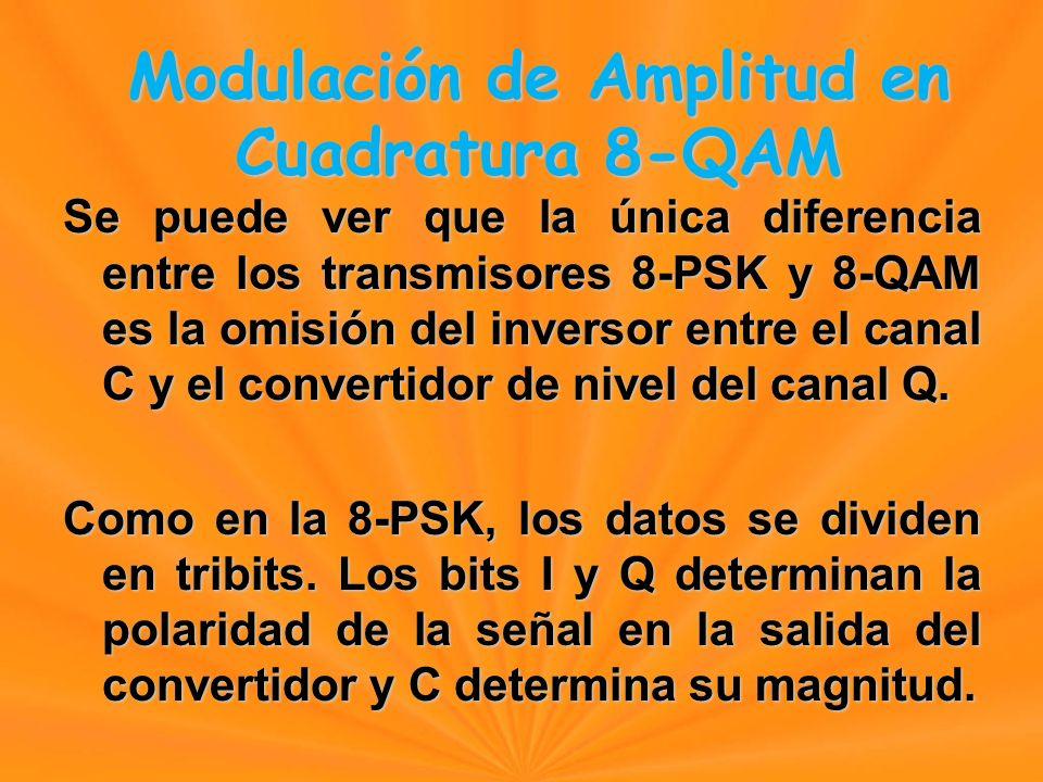 Se puede ver que la única diferencia entre los transmisores 8-PSK y 8-QAM es la omisión del inversor entre el canal C y el convertidor de nivel del canal Q.