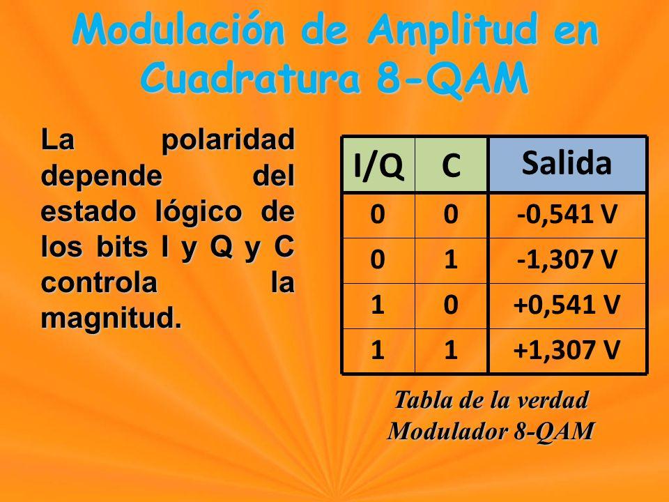 La polaridad depende del estado lógico de los bits I y Q y C controla la magnitud.