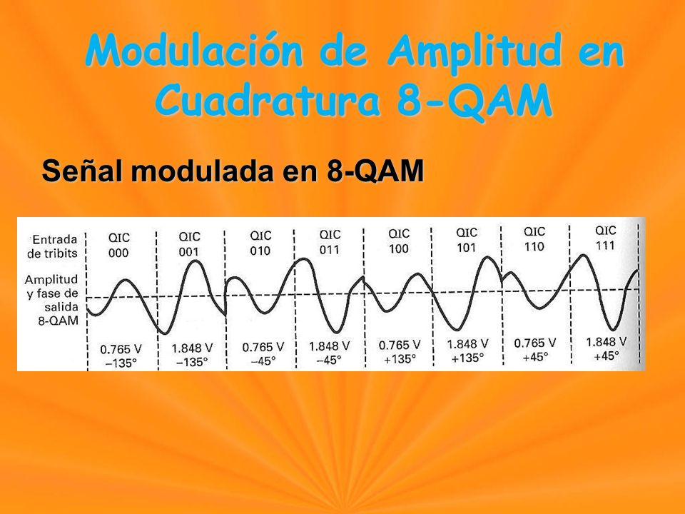 Señal modulada en 8-QAM Modulación de Amplitud en Cuadratura 8-QAM