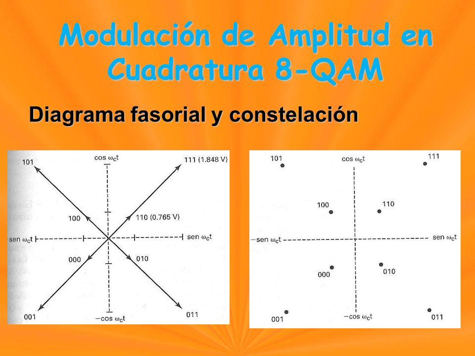 Diagrama fasorial y constelación Modulación de Amplitud en Cuadratura 8-QAM