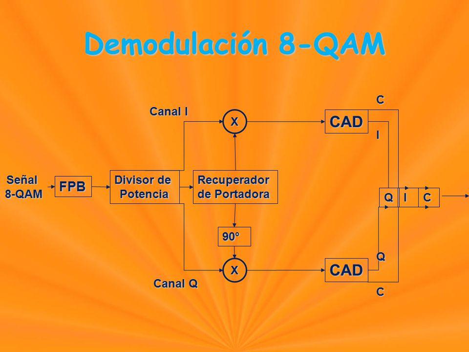 Demodulación 8-QAM FPB Señal8-QAM Divisor de PotenciaRecuperador de Portadora X X CAD CAD QI 90° Canal I Canal Q C I QCC