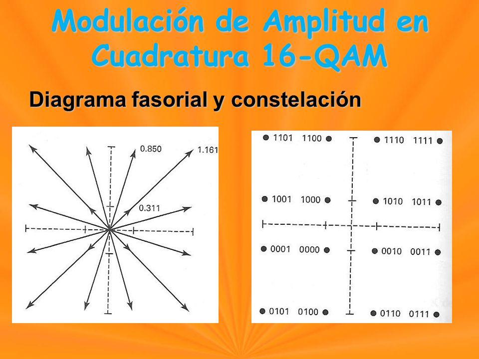 Diagrama fasorial y constelación Modulación de Amplitud en Cuadratura 16-QAM