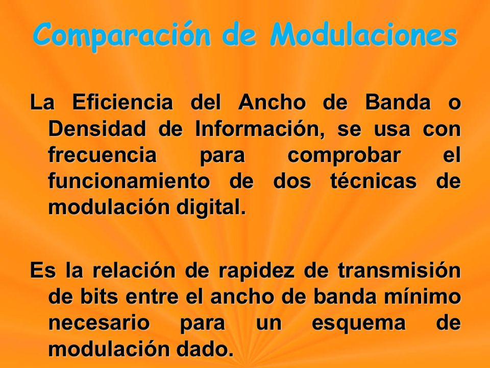 La Eficiencia del Ancho de Banda o Densidad de Información, se usa con frecuencia para comprobar el funcionamiento de dos técnicas de modulación digital.