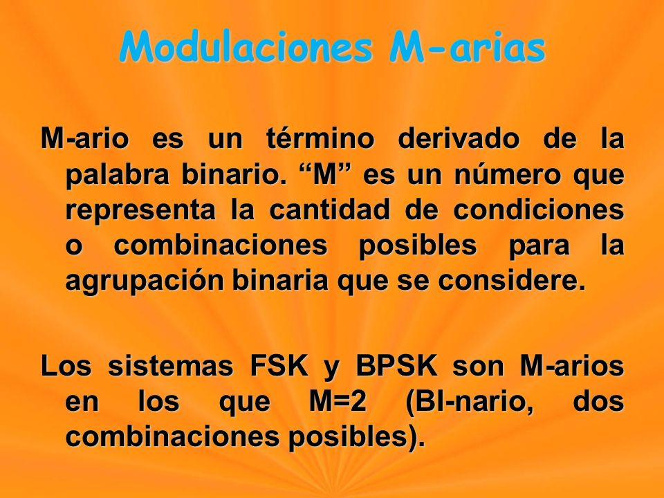 Comparación de Modulaciones ModulaciónCodificaciónAB (Hz)BaudiosEficiencia ABFSK Un Bit >= f b fbfbfbfb<=1 BPSK Un Bit fbfbfbfb fbfbfbfb1 QPSKDibit f b /2 2 8-PSKTribit f b /3 3 8-QAMTribit 3 16-PSKCuadribit f b /4 4 16-QAMCuadribit 4