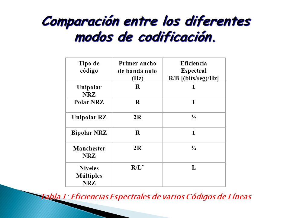 Tabla 1: Eficiencias Espectrales de varios Códigos de Líneas Tipo de código Primer ancho de banda nulo (Hz) Eficiencia Espectral R/B [(bits/seg)/Hz] U