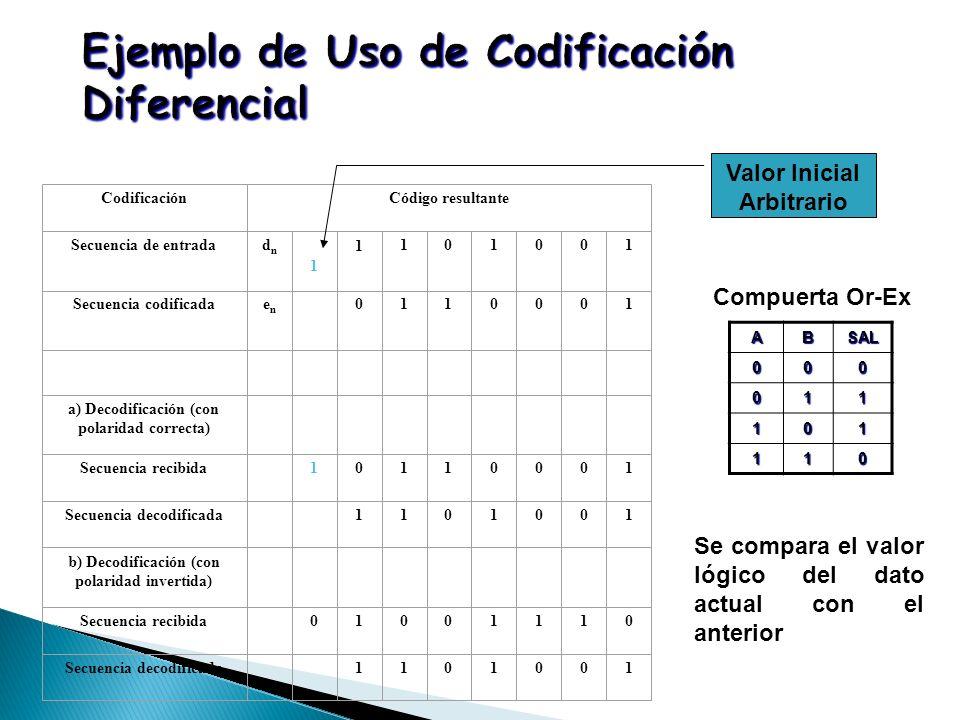 CodificaciónCódigo resultante Secuencia de entradadndn 1 1101001 Secuencia codificadaenen 0110001 a) Decodificación (con polaridad correcta) Secuencia