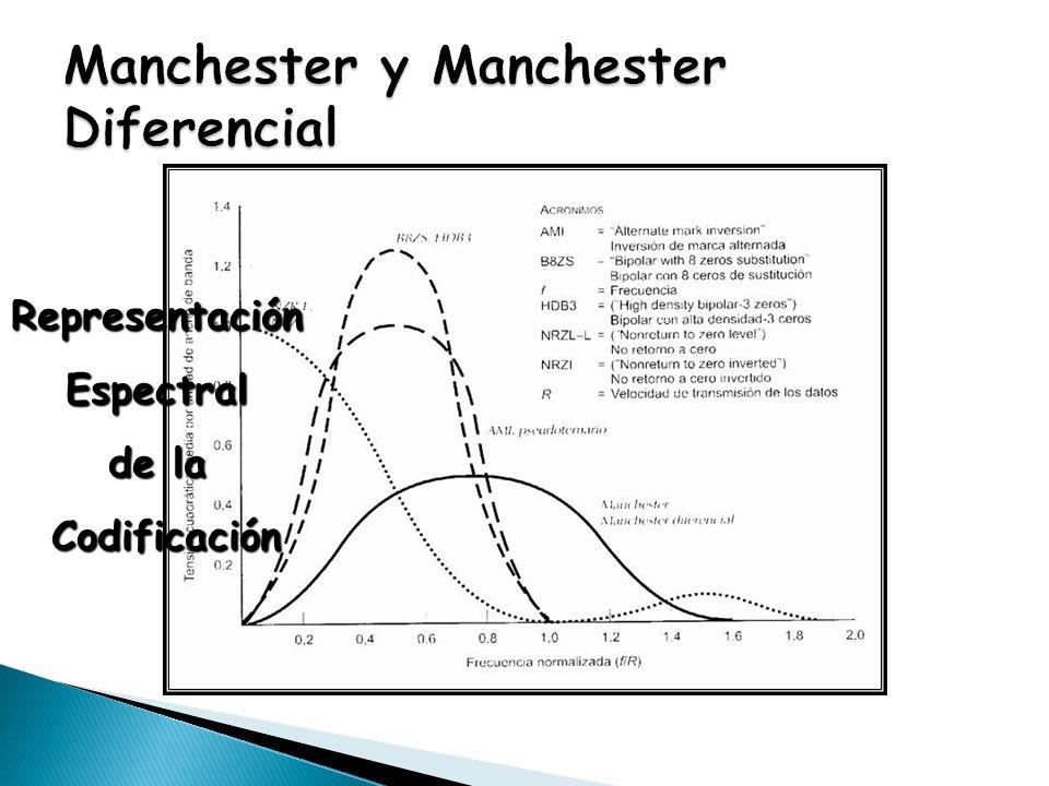 RepresentaciónEspectral de la Codificación Codificación
