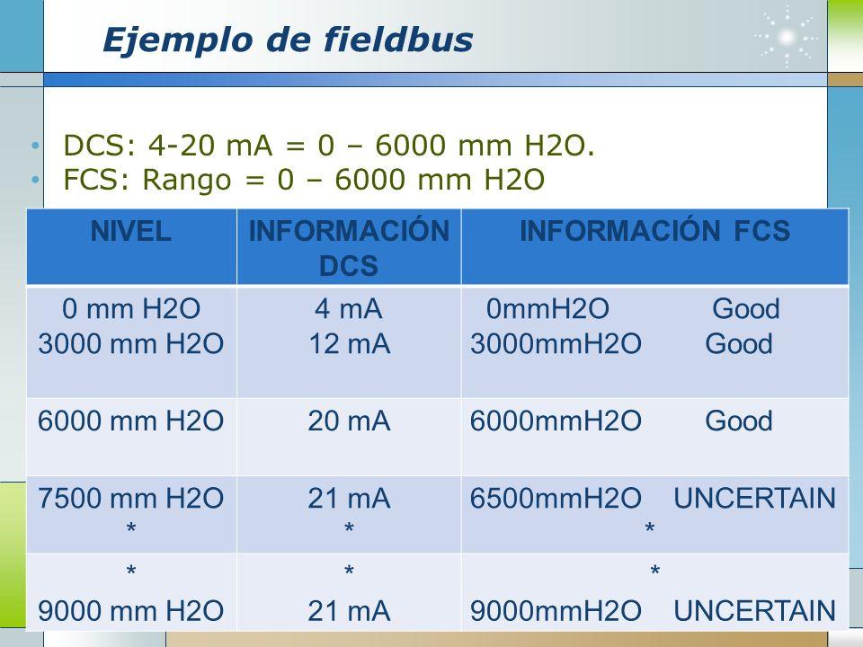 Ejemplo de fieldbus DCS: 4-20 mA = 0 – 6000 mm H2O. FCS: Rango = 0 – 6000 mm H2O NIVELINFORMACIÓN DCS INFORMACIÓN FCS 0 mm H2O 3000 mm H2O 4 mA 12 mA