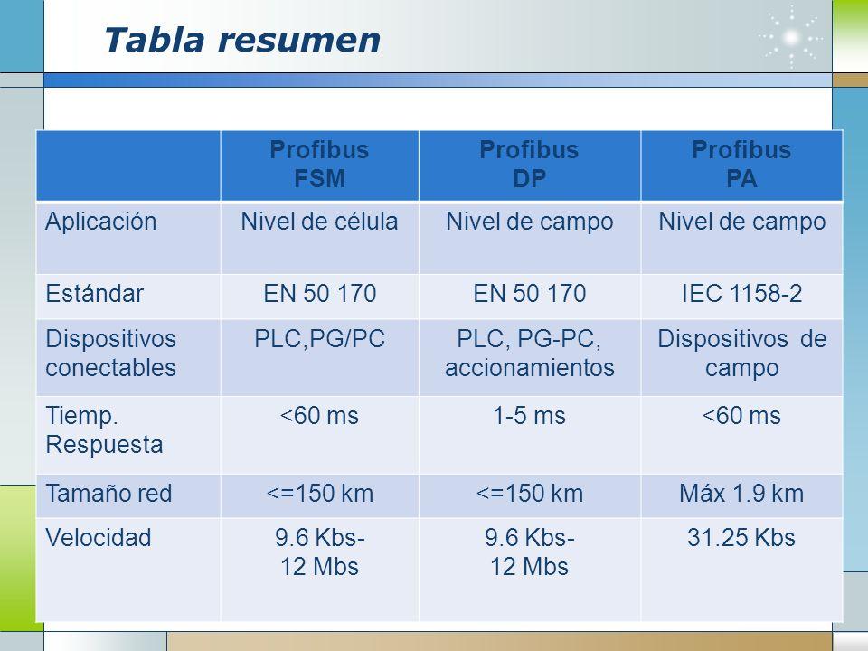 Tabla resumen Profibus FSM Profibus DP Profibus PA AplicaciónNivel de célulaNivel de campo EstándarEN 50 170 IEC 1158-2 Dispositivos conectables PLC,P