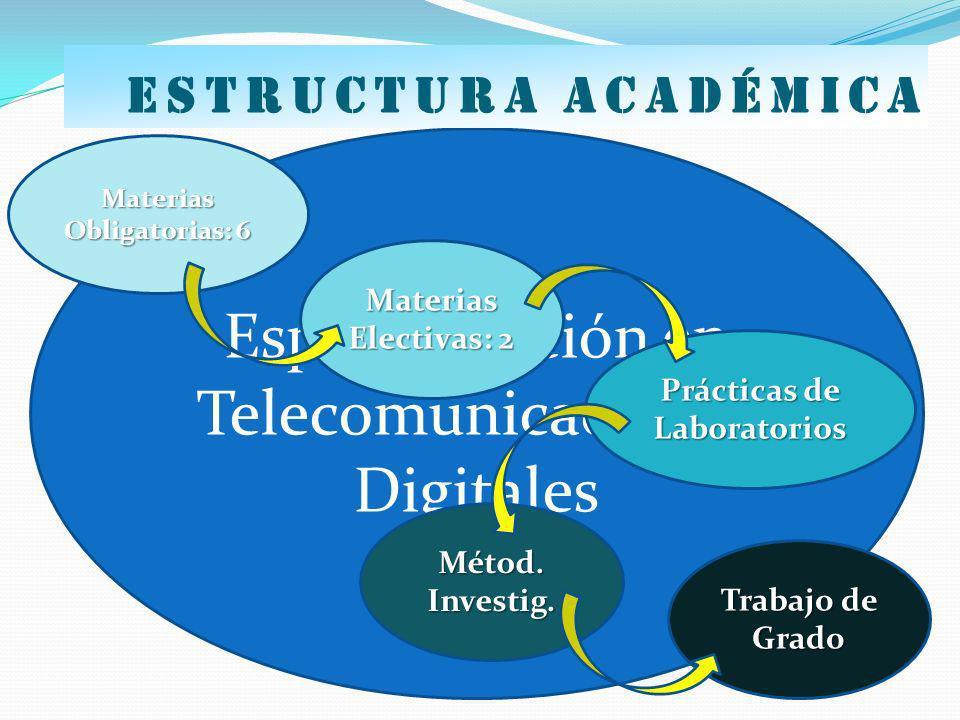 Especialización en Telecomunicaciones Digitales Materias Obligatorias: 6 Prácticas de Laboratorios Trabajo de Grado Métod. Investig. Materias Electiva