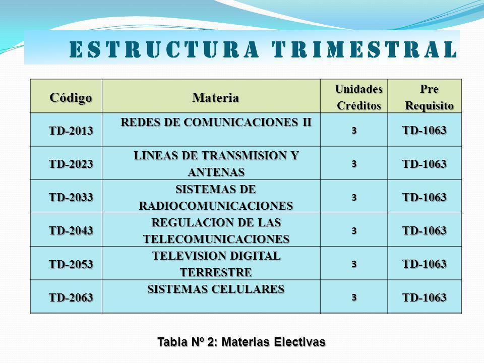 CódigoMateria Unidades Créditos PreRequisito TD-2013 REDES DE COMUNICACIONES II 3TD-1063 TD-2023 LINEAS DE TRANSMISION Y ANTENAS 3TD-1063 TD-2033 SIST