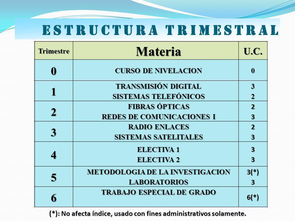 TrimestreMateriaU.C. 0 CURSO DE NIVELACION 0 1 TRANSMISIÓN DIGITAL SISTEMAS TELEFÓNICOS 32 2 FIBRAS ÓPTICAS REDES DE COMUNICACIONES I 23 3 RADIO ENLAC