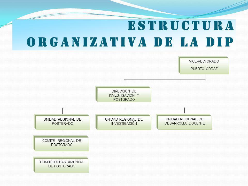 Estructura organizativa de la dip VICE-RECTORADO PUERTO ORDAZ DIRECCIÓN DE INVESTIGACIÓN Y POSTGRADO UNIDAD REGIONAL DE POSTGRADO UNIDAD REGIONAL DE I