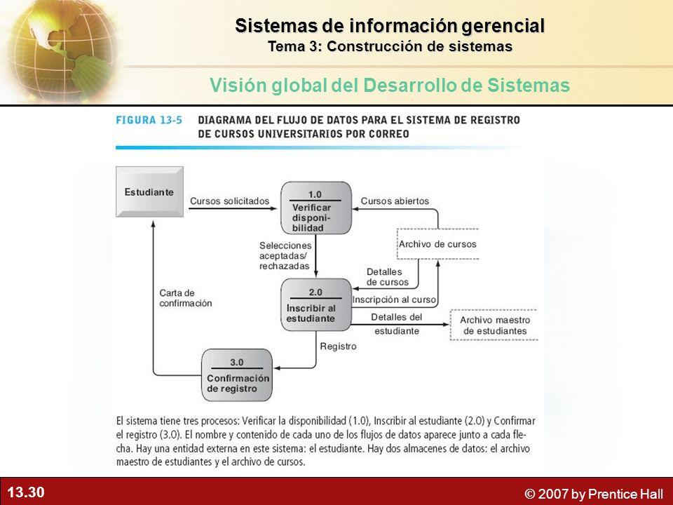13.30 © 2007 by Prentice Hall Sistemas de información gerencial Tema 3: Construcción de sistemas Visión global del Desarrollo de Sistemas