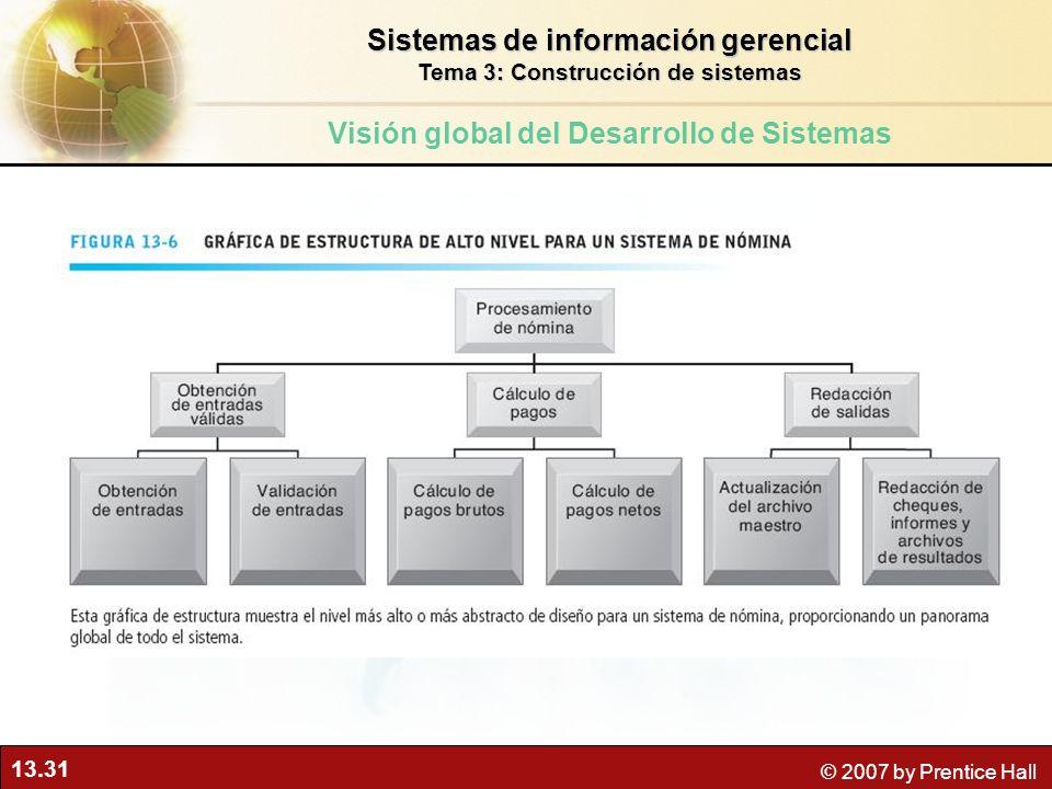 13.31 © 2007 by Prentice Hall Sistemas de información gerencial Tema 3: Construcción de sistemas Visión global del Desarrollo de Sistemas