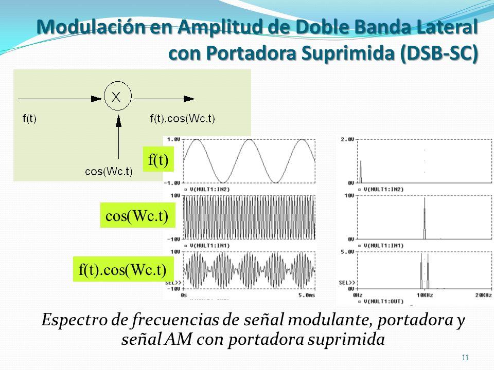 Espectro de frecuencias de señal modulante, portadora y señal AM con portadora suprimida 11 f(t) cos(Wc.t) f(t).cos(Wc.t) Modulación en Amplitud de Do