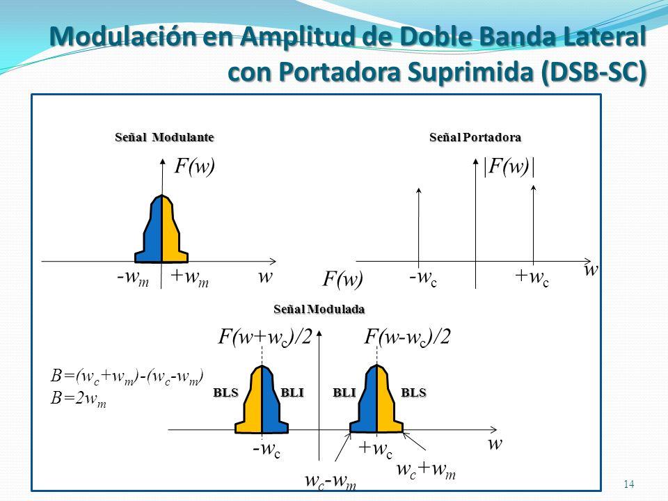 14 w +w m -w m F(w) w +w c -w c |F(w)| Señal Modulante Señal Portadora +w c -w c w F(w) Señal Modulada w c +w m w c -w m F(w+w c )/2F(w-w c )/2 BLIBLS