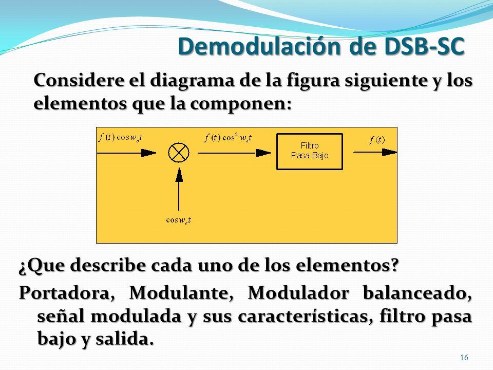 Demodulación de DSB-SC Considere el diagrama de la figura siguiente y los elementos que la componen: 16 ¿Que describe cada uno de los elementos? Porta