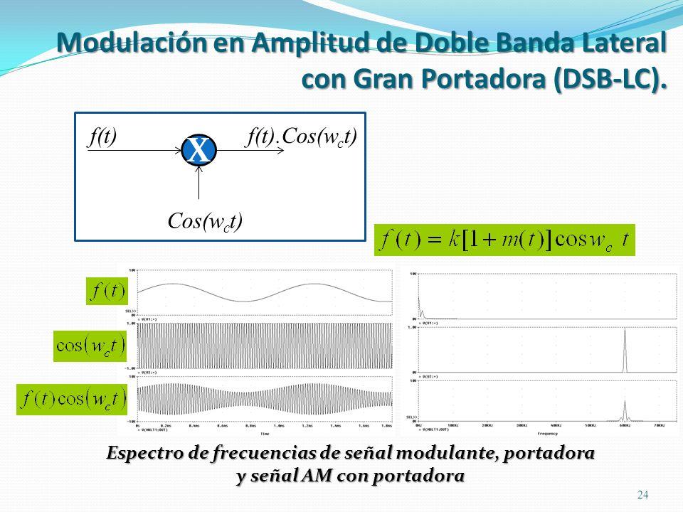 Espectro de frecuencias de señal modulante, portadora y señal AM con portadora 24 X f(t) Cos(w c t) f(t).Cos(w c t) Modulación en Amplitud de Doble Ba