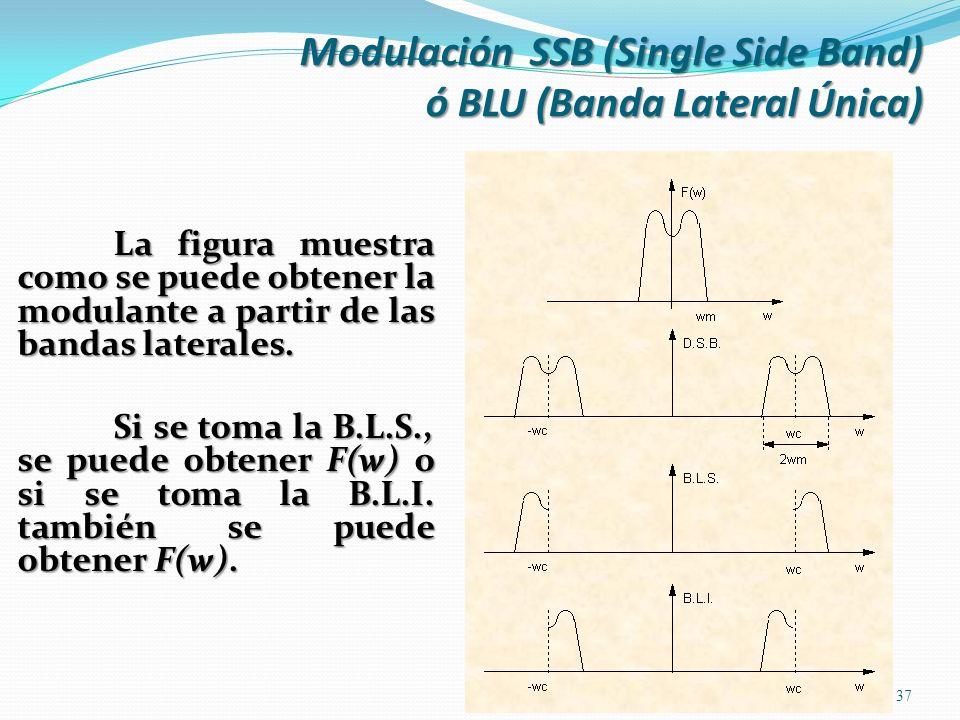 La figura muestra como se puede obtener la modulante a partir de las bandas laterales. Si se toma la B.L.S., se puede obtener F(w) o si se toma la B.L