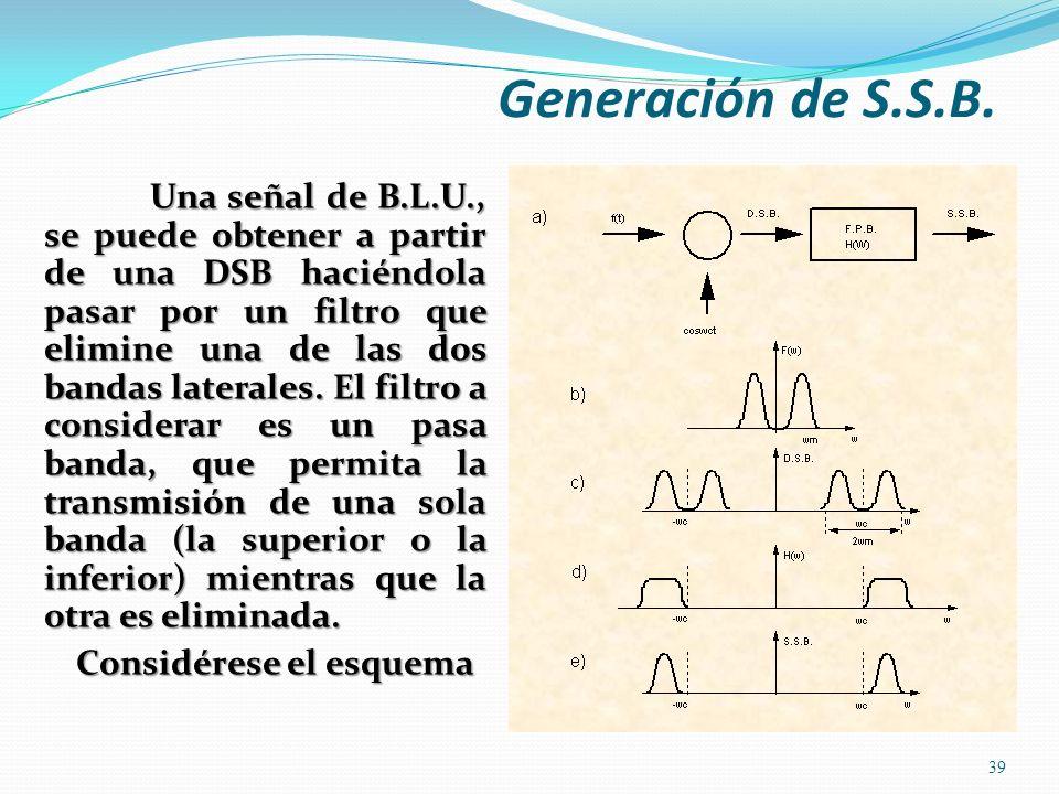 Generación de S.S.B. Una señal de B.L.U., se puede obtener a partir de una DSB haciéndola pasar por un filtro que elimine una de las dos bandas latera