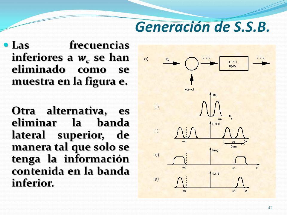 Las frecuencias inferiores a w c se han eliminado como se muestra en la figura e. Las frecuencias inferiores a w c se han eliminado como se muestra en