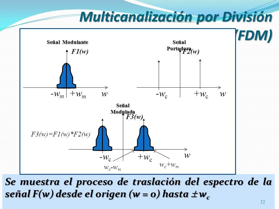 Multicanalización por División de Frecuencia (FDM) Se muestra el proceso de traslación del espectro de la señal F(w) desde el origen (w = 0) hasta w c