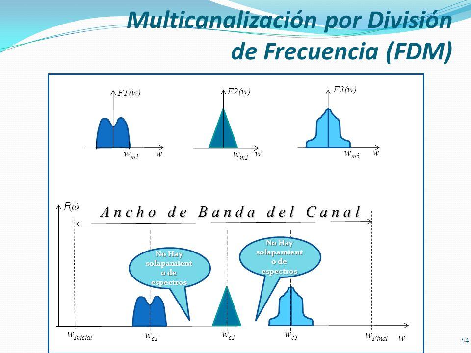 Multicanalización por División de Frecuencia (FDM) 54 A n c h o d e B a n d a d e l C a n a l F1(w) w w m1 F2(w) w w m2 F3(w) w w m3 w w Inicial w Fin