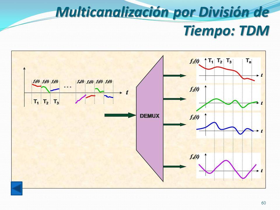 60 Multicanalización por División de Tiempo: TDM