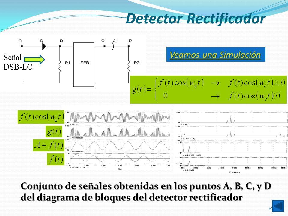 Conjunto de señales obtenidas en los puntos A, B, C, y D del diagrama de bloques del detector rectificador 63 Señal DSB-LC VVVV eeee aaaa mmmm oooo ss