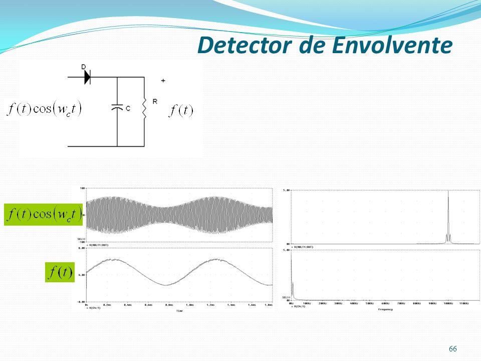 66 Detector de Envolvente