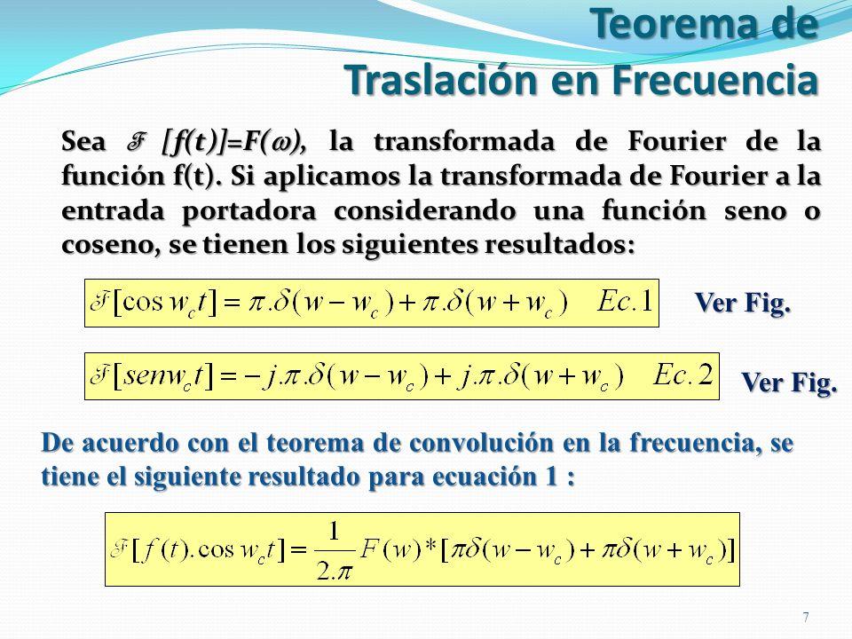 Teorema de Traslación en Frecuencia Sea F [f(t)]=F( ), la transformada de Fourier de la función f(t). Si aplicamos la transformada de Fourier a la ent