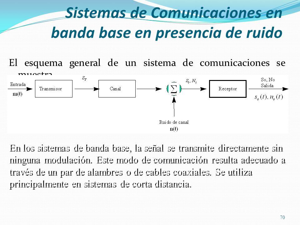 Sistemas de Comunicaciones en banda base en presencia de ruido El esquema general de un sistema de comunicaciones se muestra 70 En los sistemas de ban