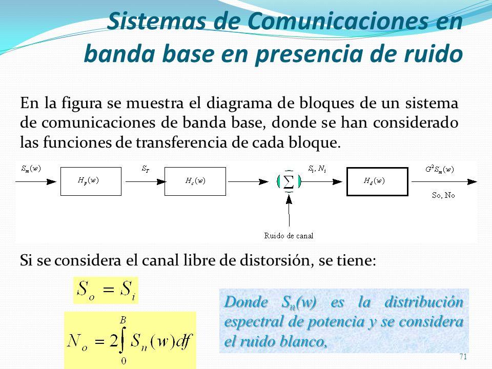 En la figura se muestra el diagrama de bloques de un sistema de comunicaciones de banda base, donde se han considerado las funciones de transferencia