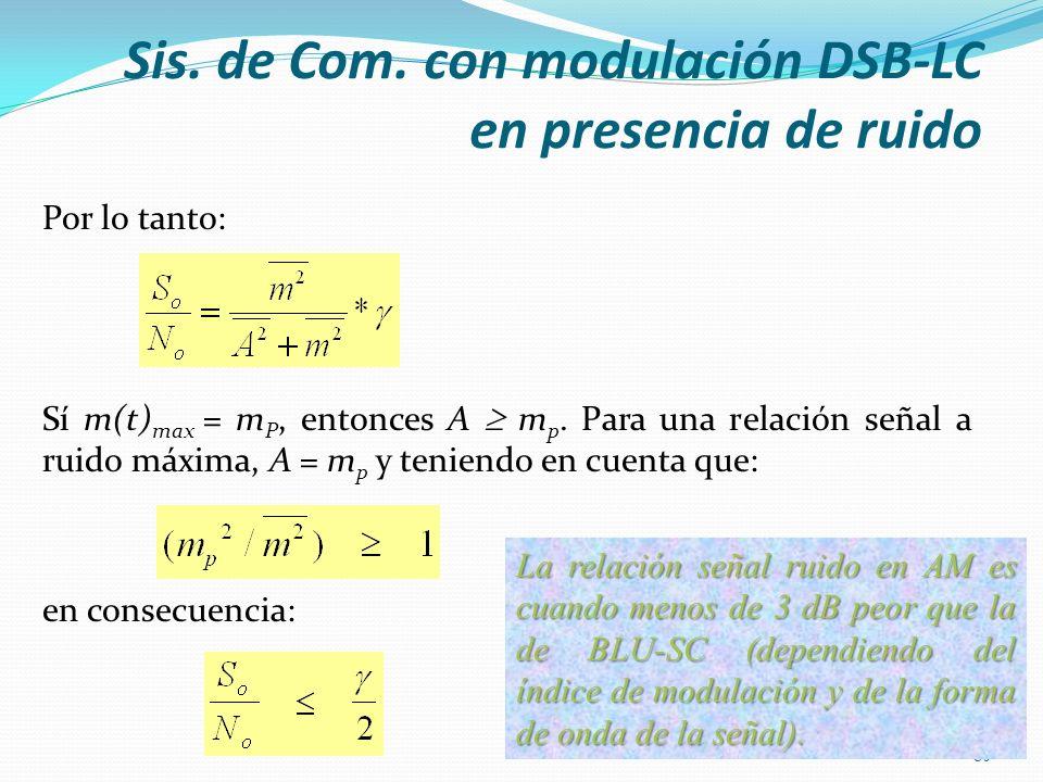 Por lo tanto: Sí m(t) max = m P, entonces A m p. Para una relación señal a ruido máxima, A = m p y teniendo en cuenta que: en consecuencia: 80 La rela