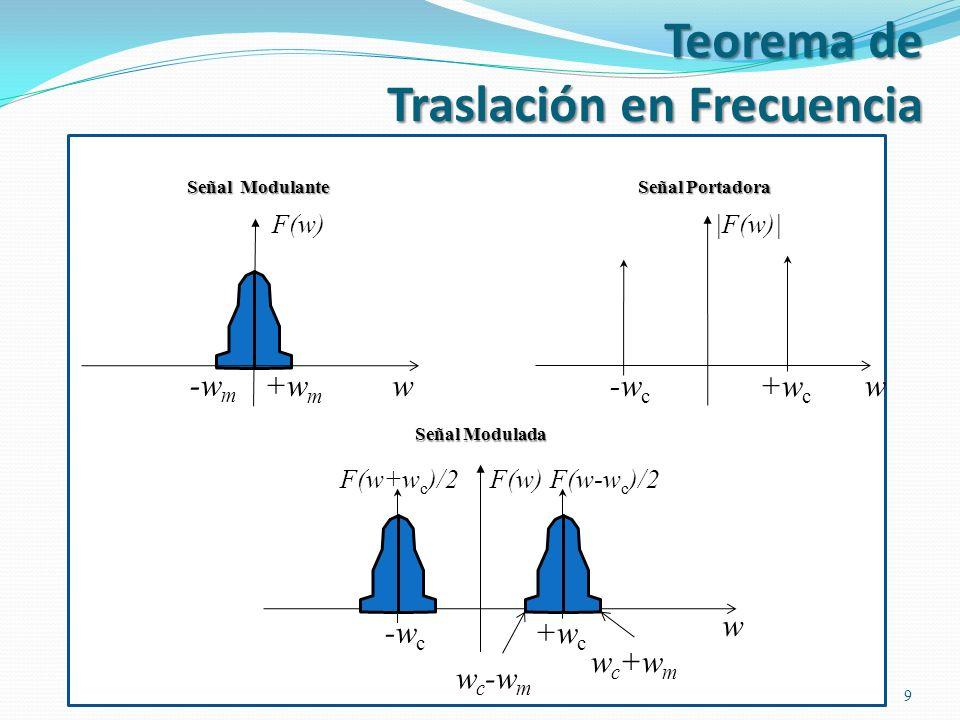 Gráficamente, se puede tener el análisis espectral: 9 w+w m -w m F(w) w +w c -w c |F(w)| Señal Modulante Señal Portadora +w c -w c w F(w) Señal Modula