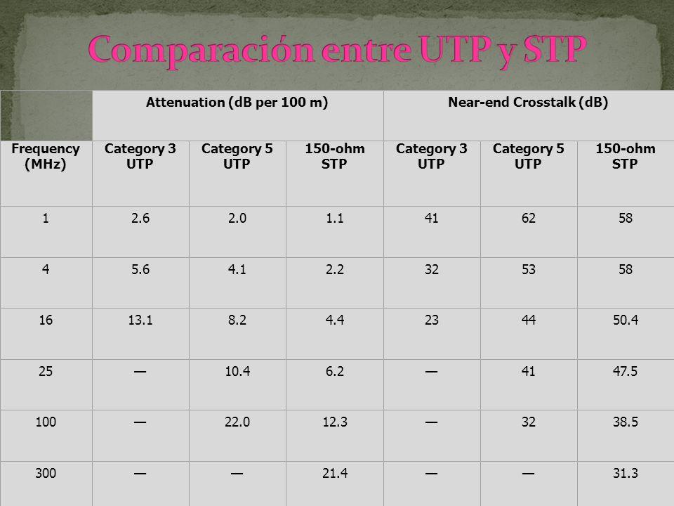 Attenuation (dB per 100 m)Near-end Crosstalk (dB) Frequency (MHz) Category 3 UTP Category 5 UTP 150-ohm STP Category 3 UTP Category 5 UTP 150-ohm STP
