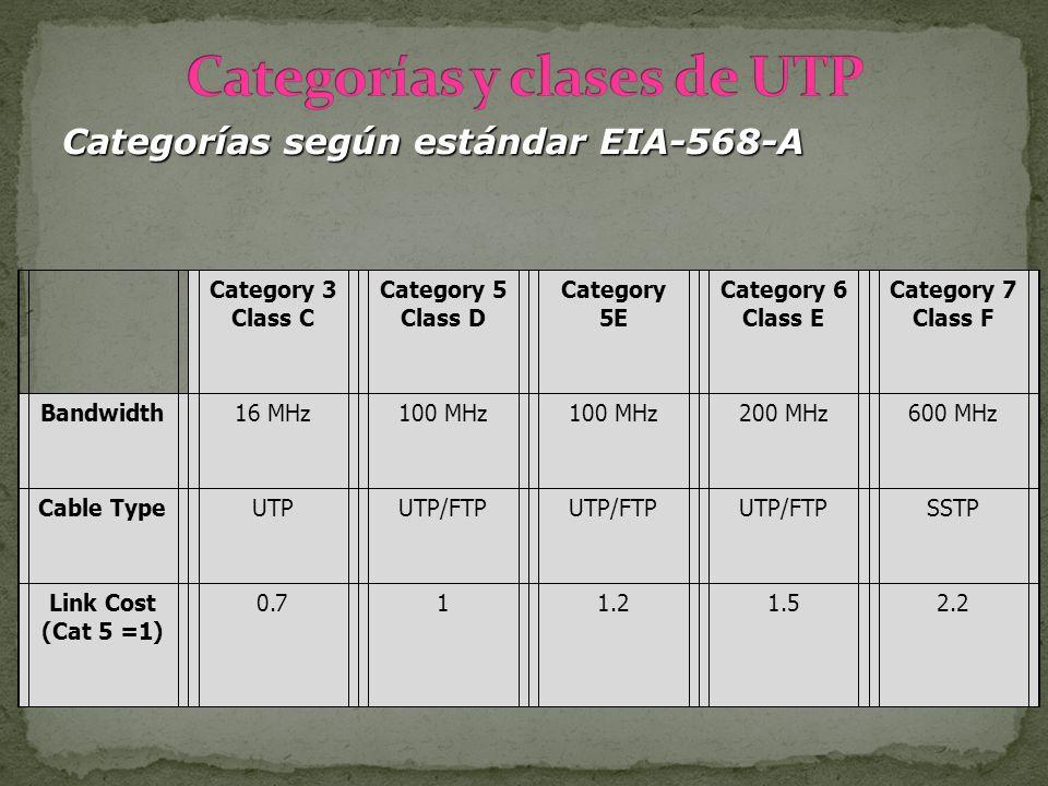 Category 3 Class C Category 5 Class D Category 5E Category 6 Class E Category 7 Class F Bandwidth16 MHz100 MHz 200 MHz600 MHz Cable TypeUTPUTP/FTP SST