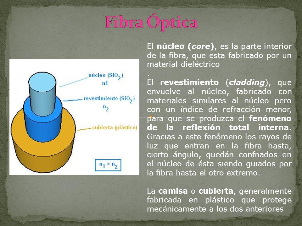 El núcleo (core), es la parte interior de la fibra, que esta fabricado por un material dieléctrico. El revestimiento (cladding), que envuelve al núcle