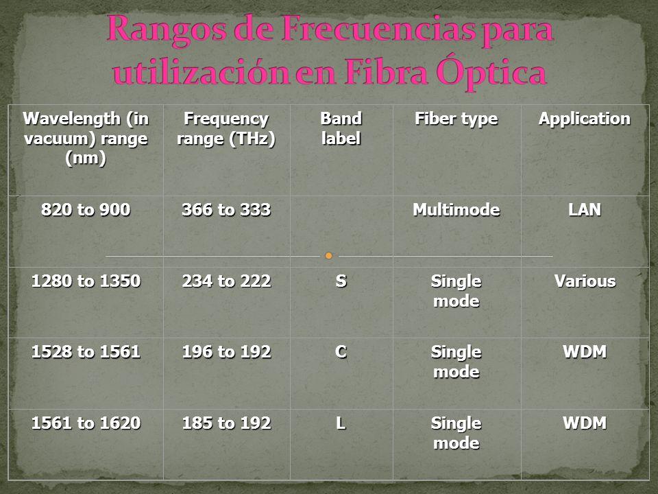 Wavelength (in vacuum) range (nm) Frequency range (THz) Band label Fiber type Application 820 to 900 366 to 333 MultimodeLAN 1280 to 1350 234 to 222 S