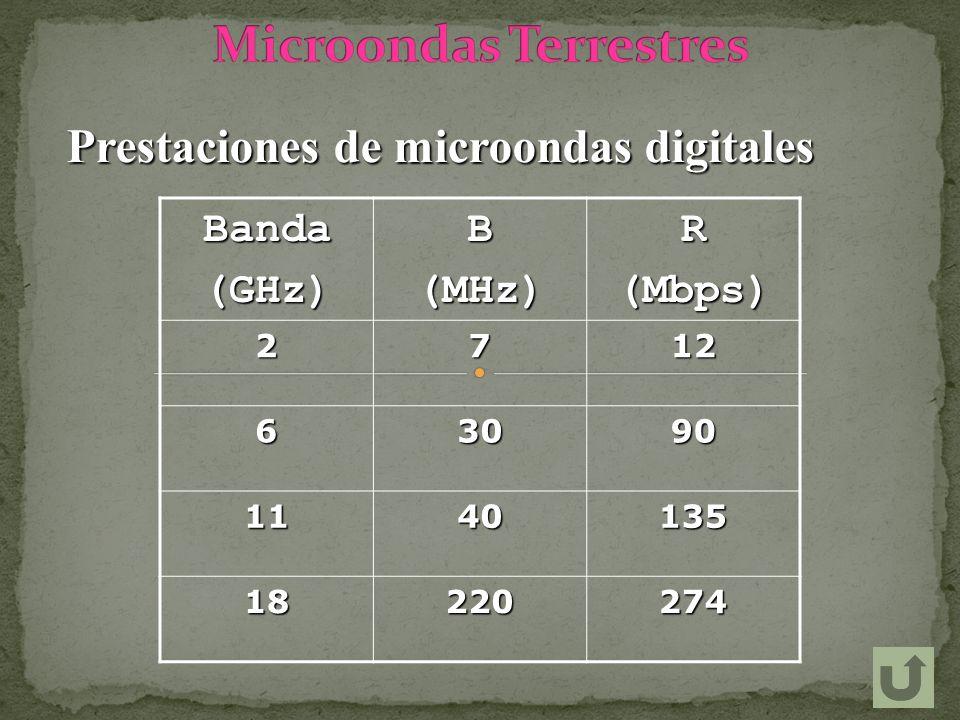 Prestaciones de microondas digitales Banda(GHz)B(MHz)R(Mbps)2712 63090 1140135 18220274