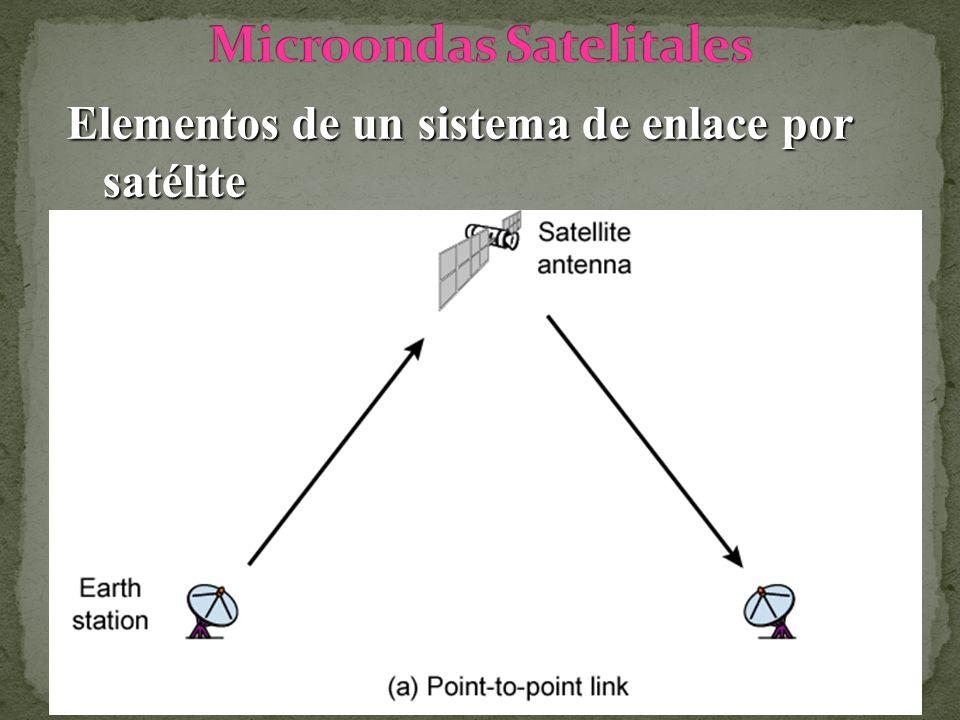 Elementos de un sistema de enlace por satélite
