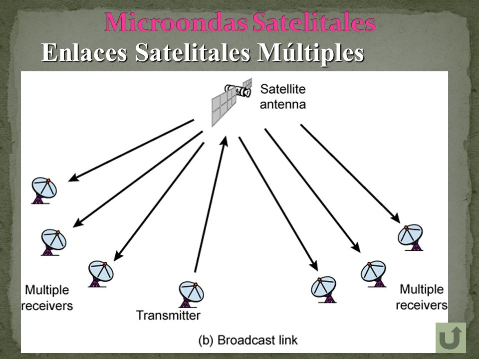 Enlaces Satelitales Múltiples