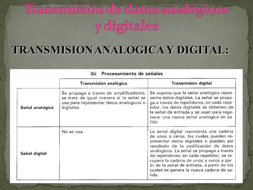 TRANSMISION ANALOGICA Y DIGITAL: