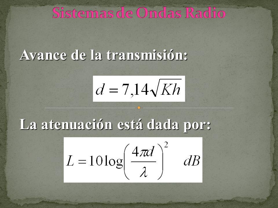 Avance de la transmisión: La atenuación está dada por: